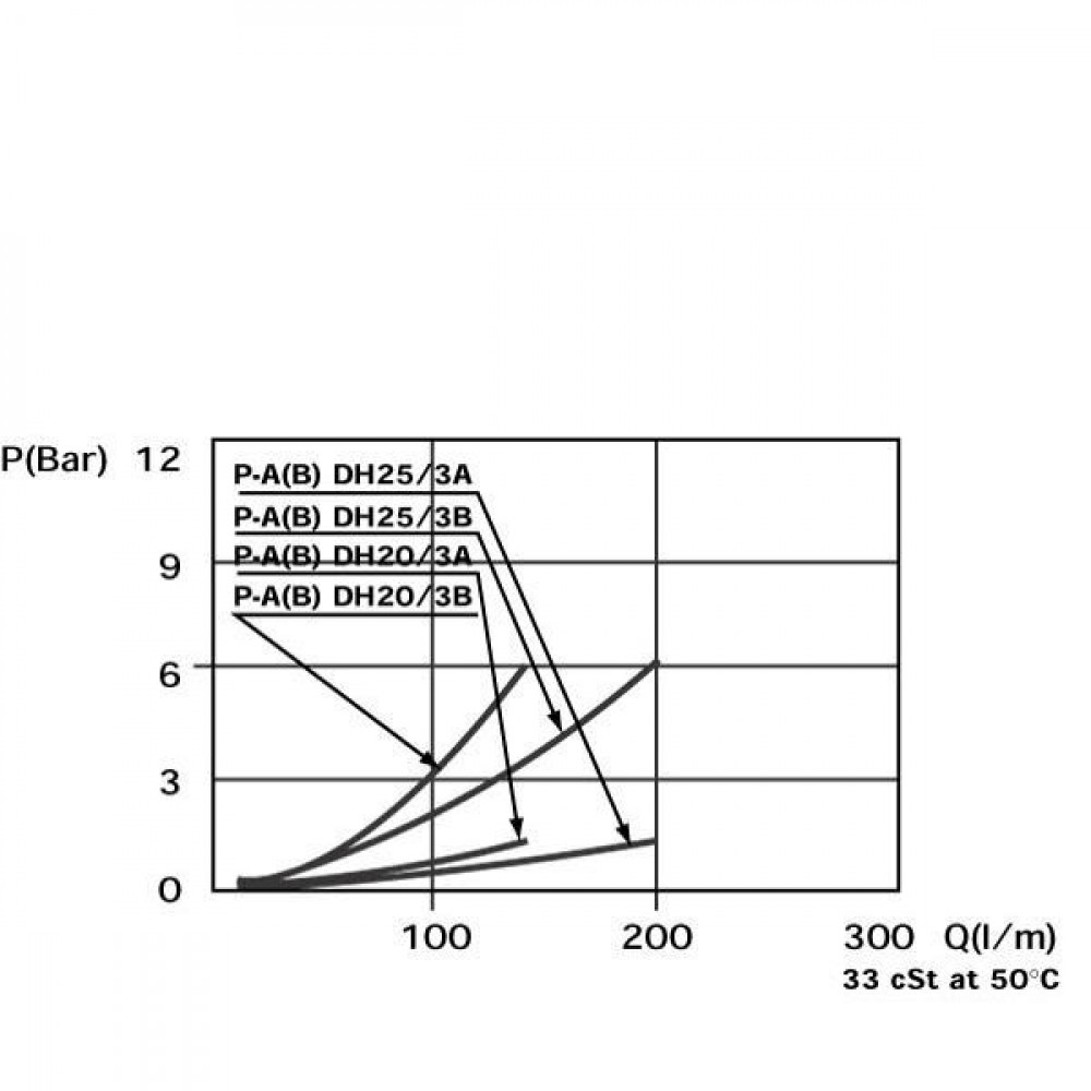 """MTC 3-Wegkraan G 12 (T-PLUG) - DH203A   Gietstaal   3/4"""" BSP   250 bar   120 l/min"""