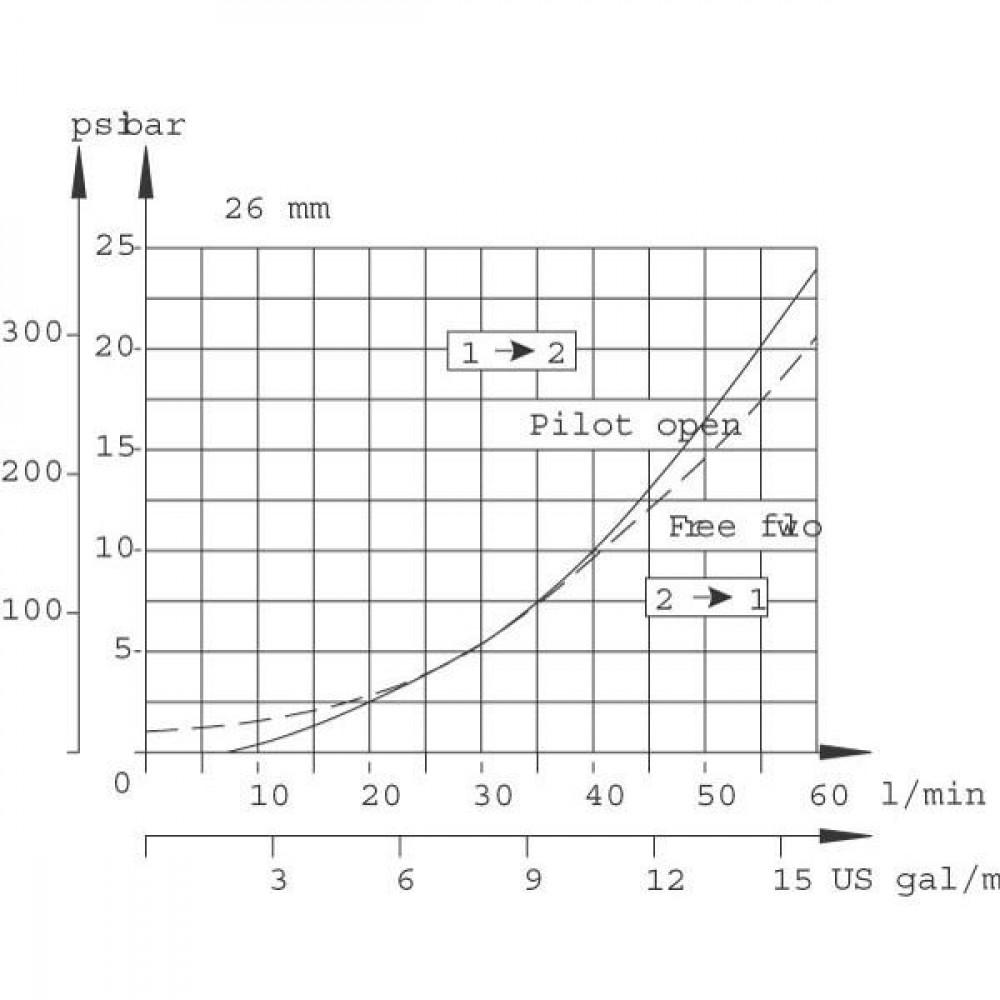 Comatrol Bal.patroon CP440-1-B-0-E-C4515 - CP4401B0EC4515 | 92.2 mm | 52,3 mm | CP10-3L | 57 l/min | 1 bar | 25.4 mm | 103 345 bar | 47 54 Nm